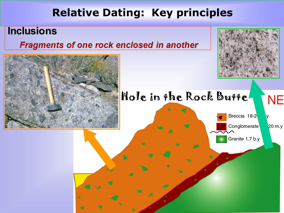 InclusionsUnconformities Fragments of one rock enclosed in another Relative Dating: Key principles
