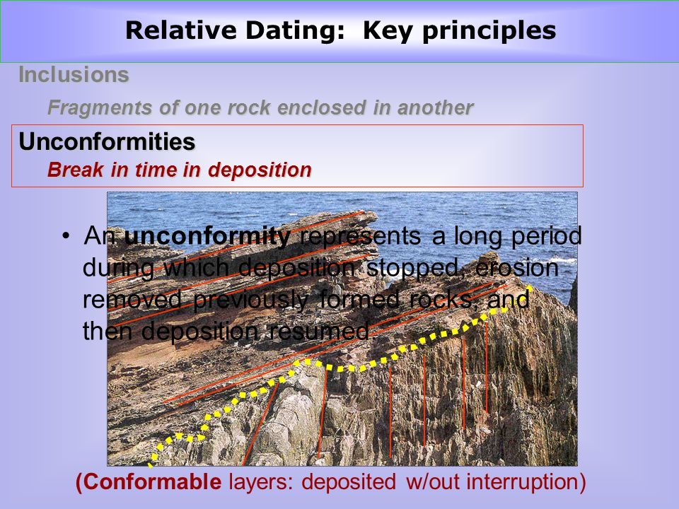 InclusionsUnconformities Break in time in deposition (Conformable layers: deposited w/out interruption) Relative Dating: Key principles An unconformity represents a long period during which deposition stopped, erosion removed previously formed rocks, and then deposition resumed.