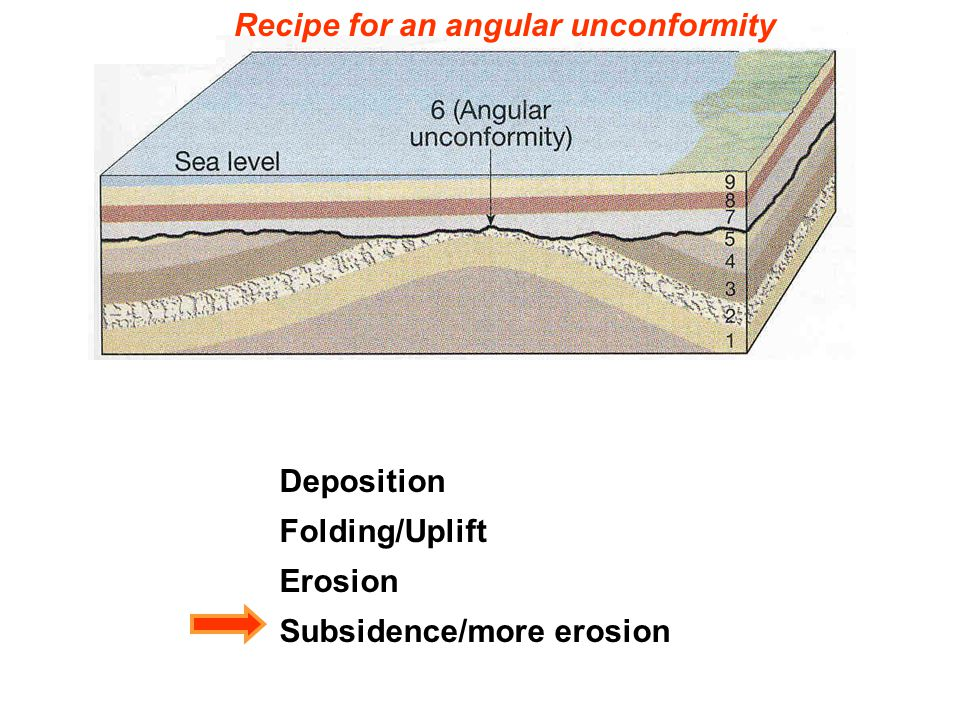 Deposition Folding/Uplift Erosion Subsidence/more erosion Recipe for an angular unconformity