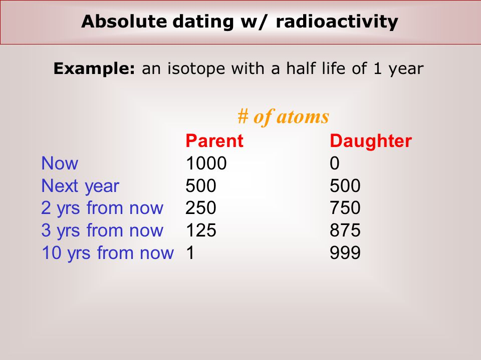 Absolute dating w/ radioactivity ParentDaughter Now1000 0 Next year500 500 2 yrs from now250 750 3 yrs from now125 875 10 yrs from now1 999 Example: an isotope with a half life of 1 year # of atoms
