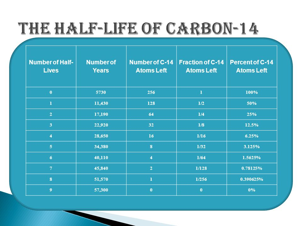 A very important radioactive isotope for radioactive dating is carbon-14. C-14 undergoes a beta decay and decays into nitrogen-14. C-14 has a half-lif