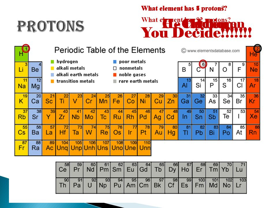 The number of protons determines the type of atom. On the periodic table, the number of protons is shown as the atomic number. Since the protons are a