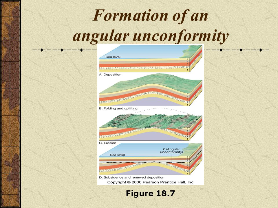 Formation of an angular unconformity Figure 18.7