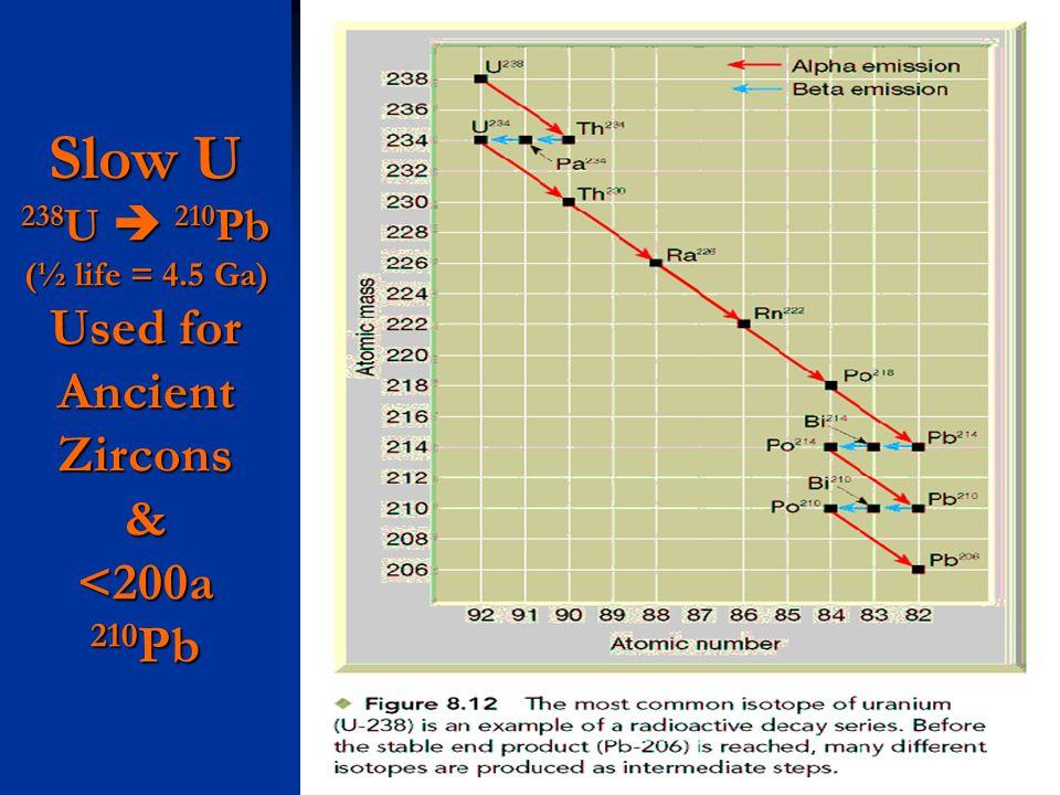 Slow U 238 U 210 Pb (½ life = 4.5 Ga) Used for Ancient Zircons & <200a 210 Pb