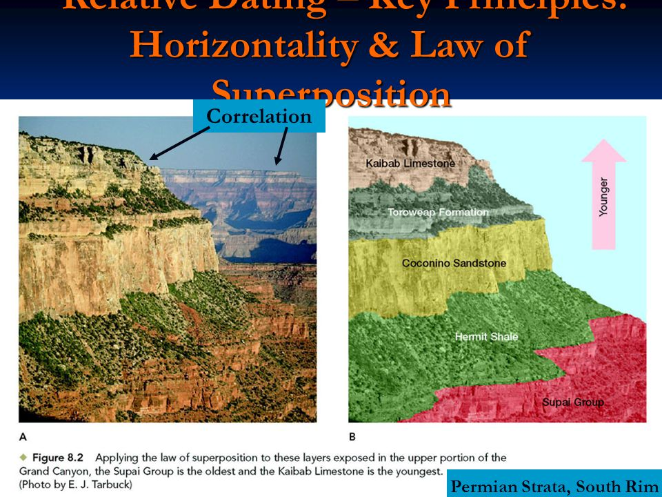 Relative Dating – Key Principles: Horizontality & Law of Superposition Relative Dating – Key Principles: Horizontality & Law of Superposition Permian Strata, South Rim Correlation