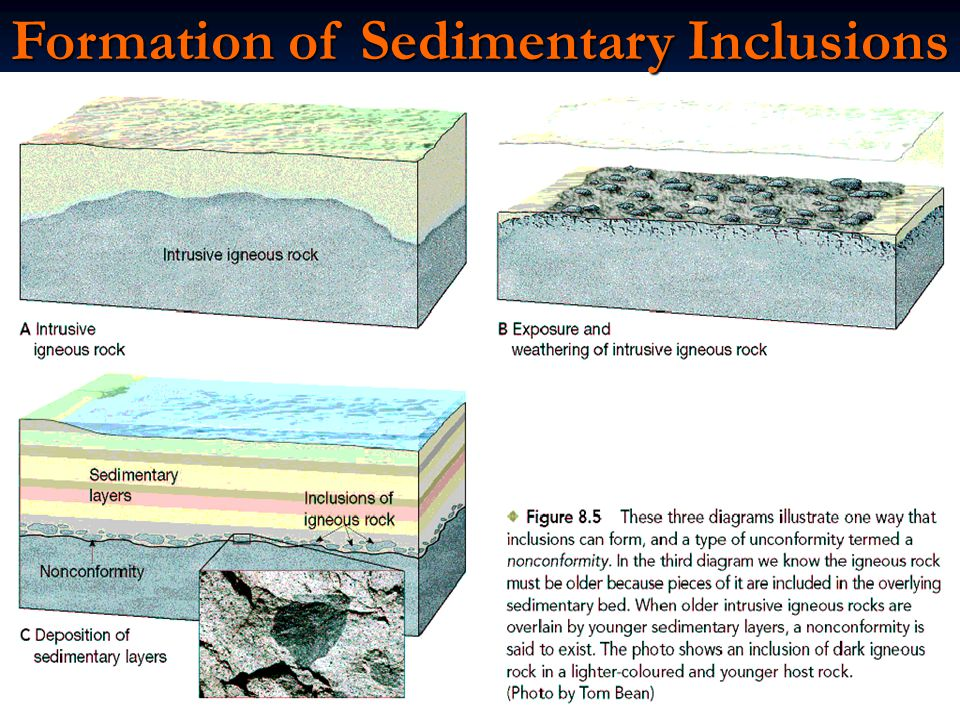 Formation of Sedimentary Inclusions