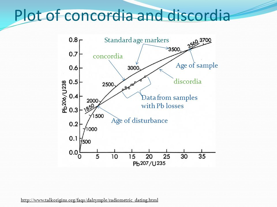 Plot of concordia and discordia http://www.talkorigins.org/faqs/dalrymple/radiometric_dating.html discordia Age of disturbance concordia Age of sample Standard age markers Data from samples with Pb losses