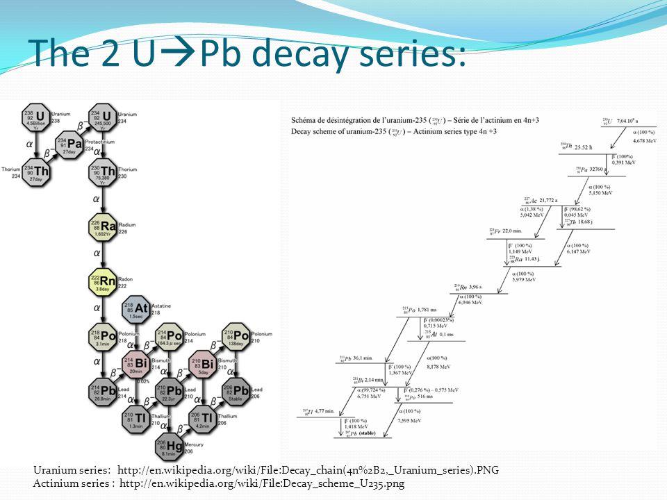 The 2 U Pb decay series: Uranium series: http://en.wikipedia.org/wiki/File:Decay_chain(4n%2B2,_Uranium_series).PNG Actinium series : http://en.wikiped