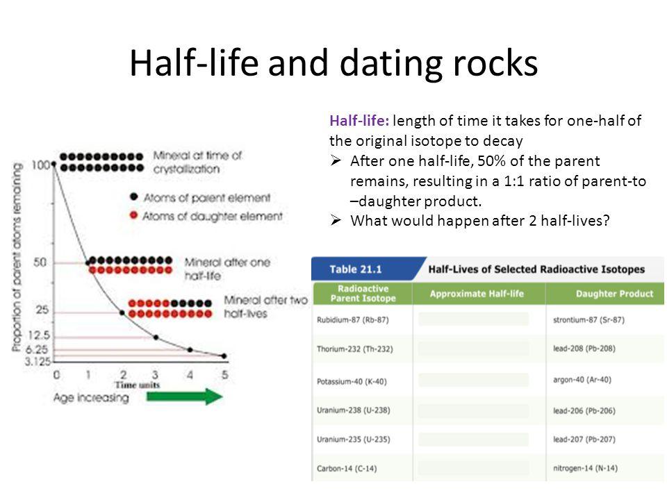 half life dating methods
