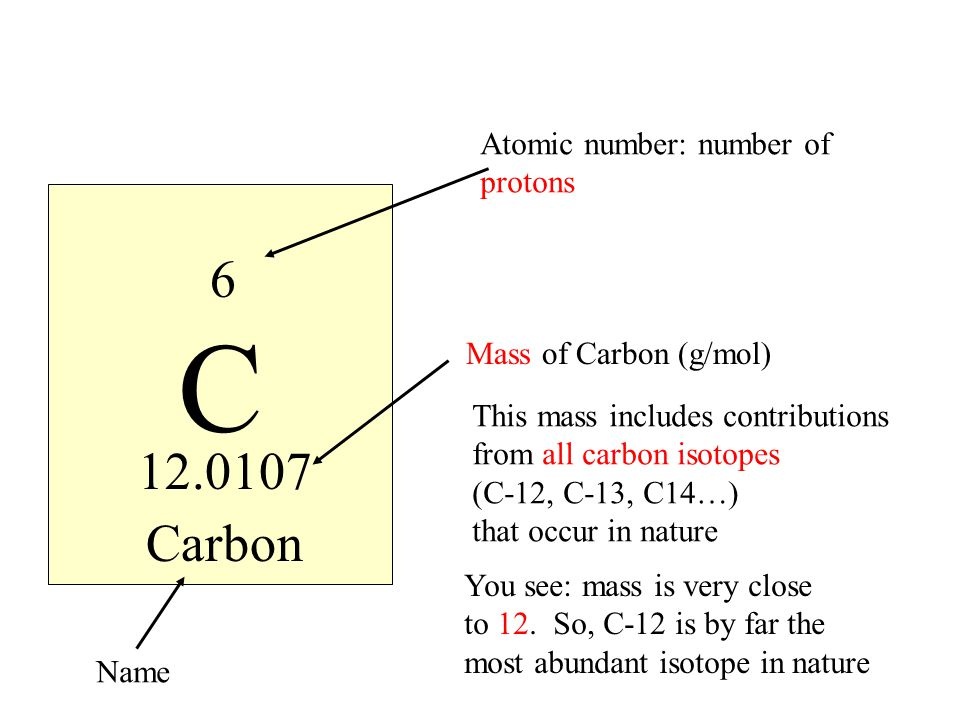 C 6 12.0107 Carbon Atomic number: number of protons Mass of Carbon (g/mol) This mass includes contributions from all carbon isotopes (C-12, C-13, C14…) that occur in nature You see: mass is very close to 12.