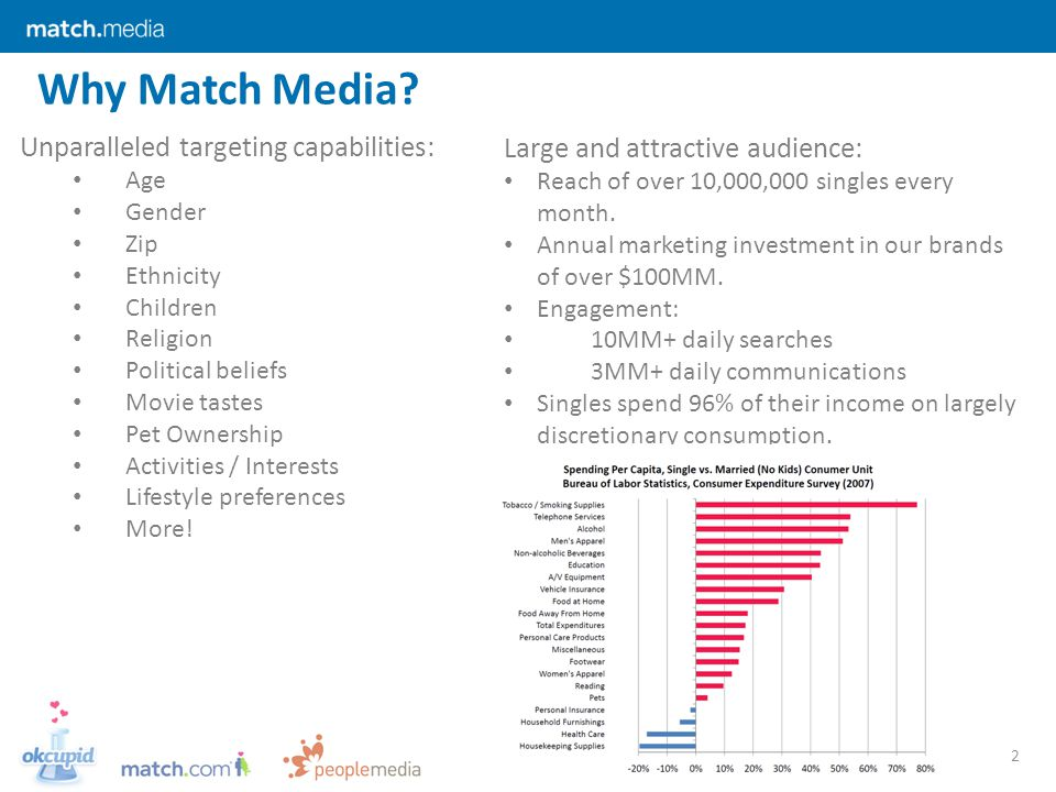 Why Match Media. 2 Large and attractive audience: Reach of over 10,000,000 singles every month.