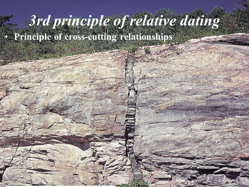 3rd principle of relative dating Principle of cross-cutting relationships