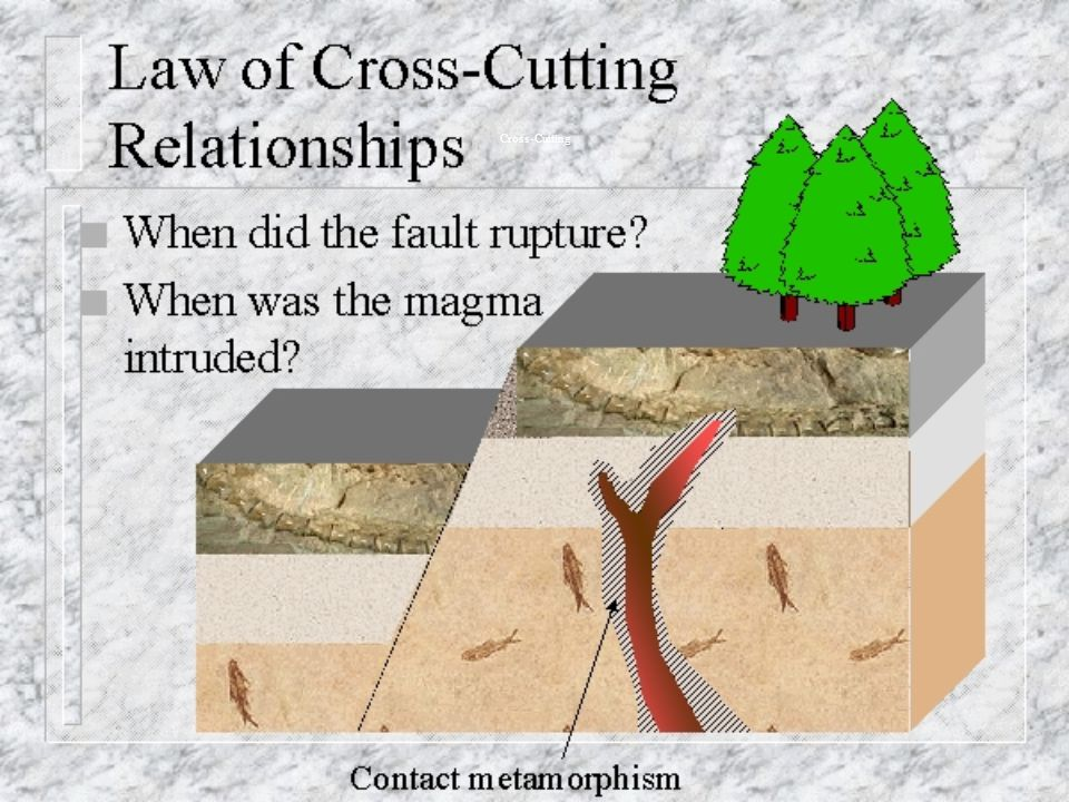 Cross-Cutting