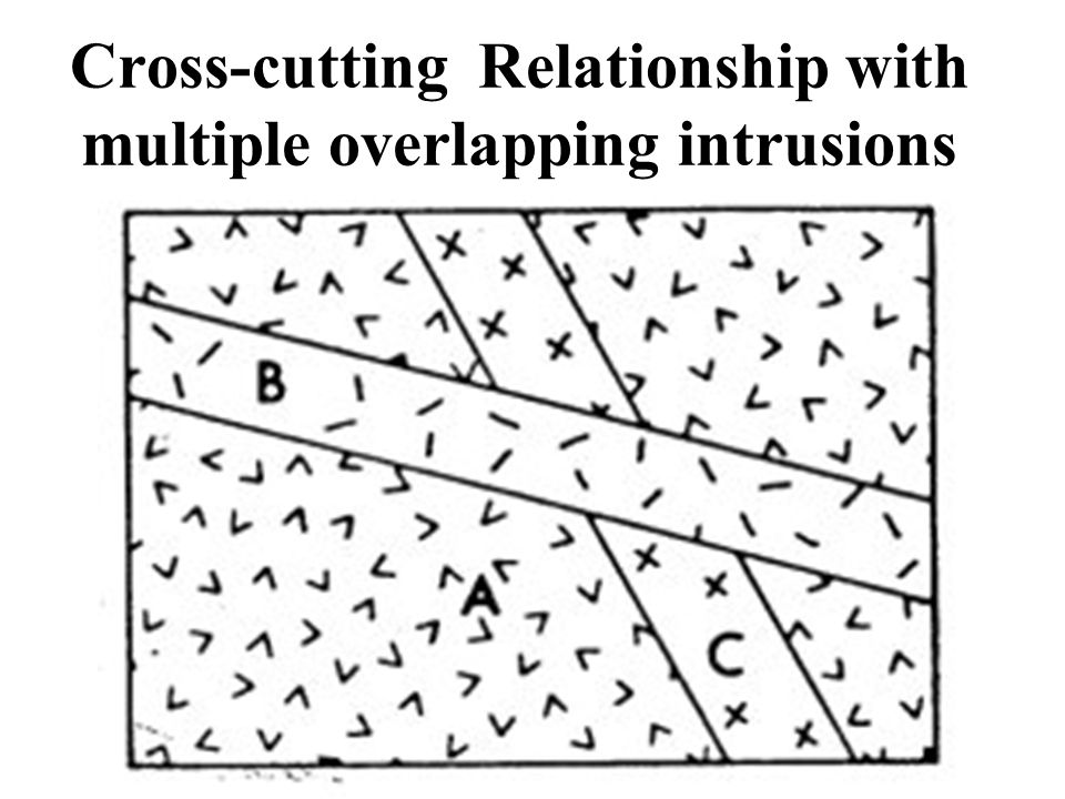 Cross-cutting Relationship with multiple overlapping intrusions