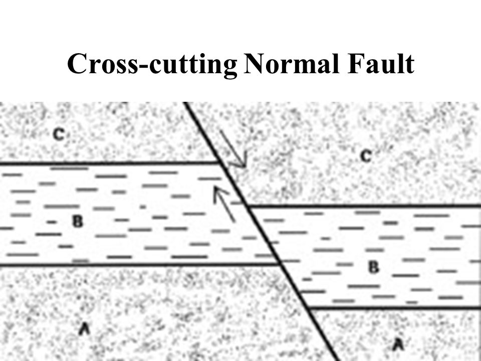 Cross-cutting Normal Fault