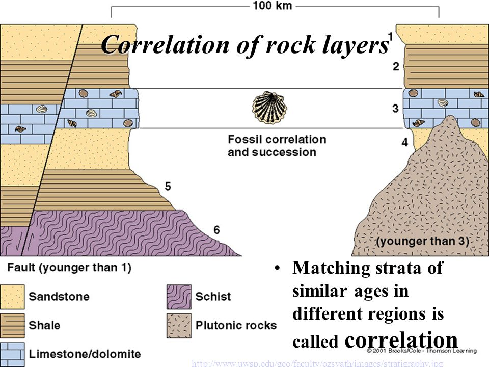 Correlation of rock layers Matching strata of similar ages in different regions is called correlation http://www.uwsp.edu/geo/faculty/ozsvath/images/s