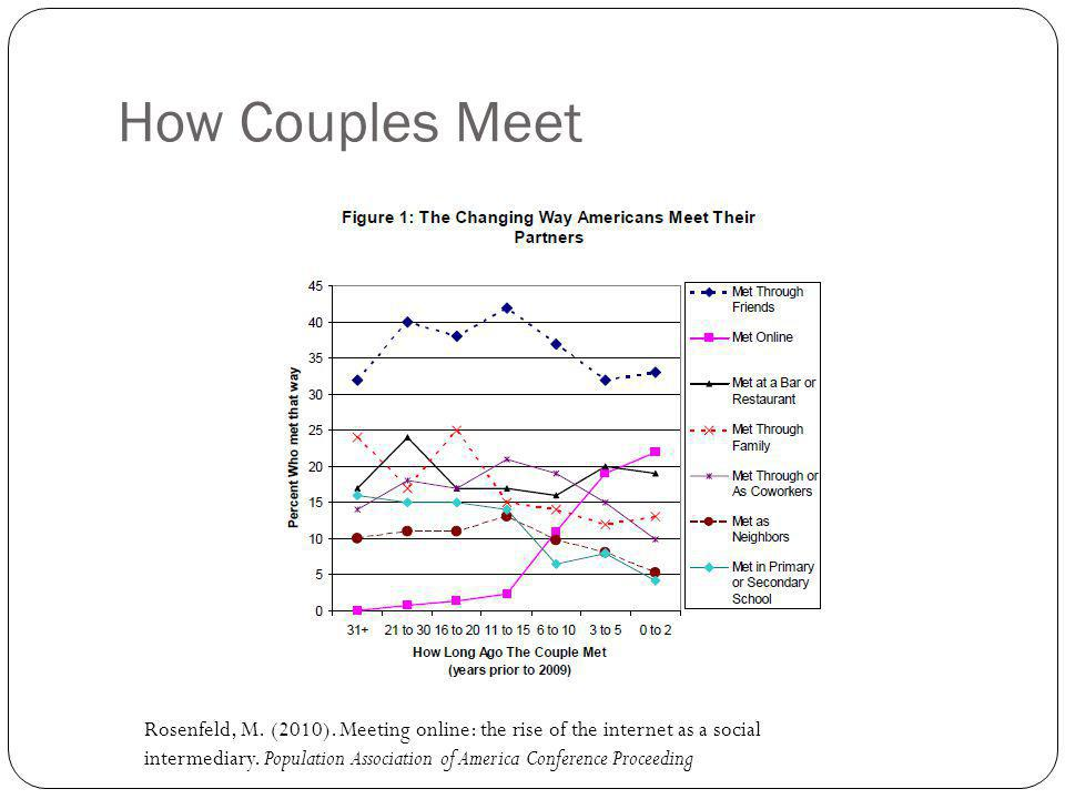 How Couples Meet Rosenfeld, M. (2010). Meeting online: the rise of the internet as a social intermediary. Population Association of America Conference
