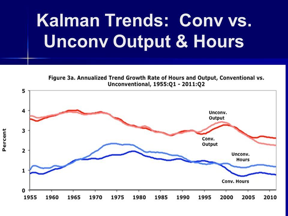 Kalman Trends: Conv vs. Unconv Output & Hours