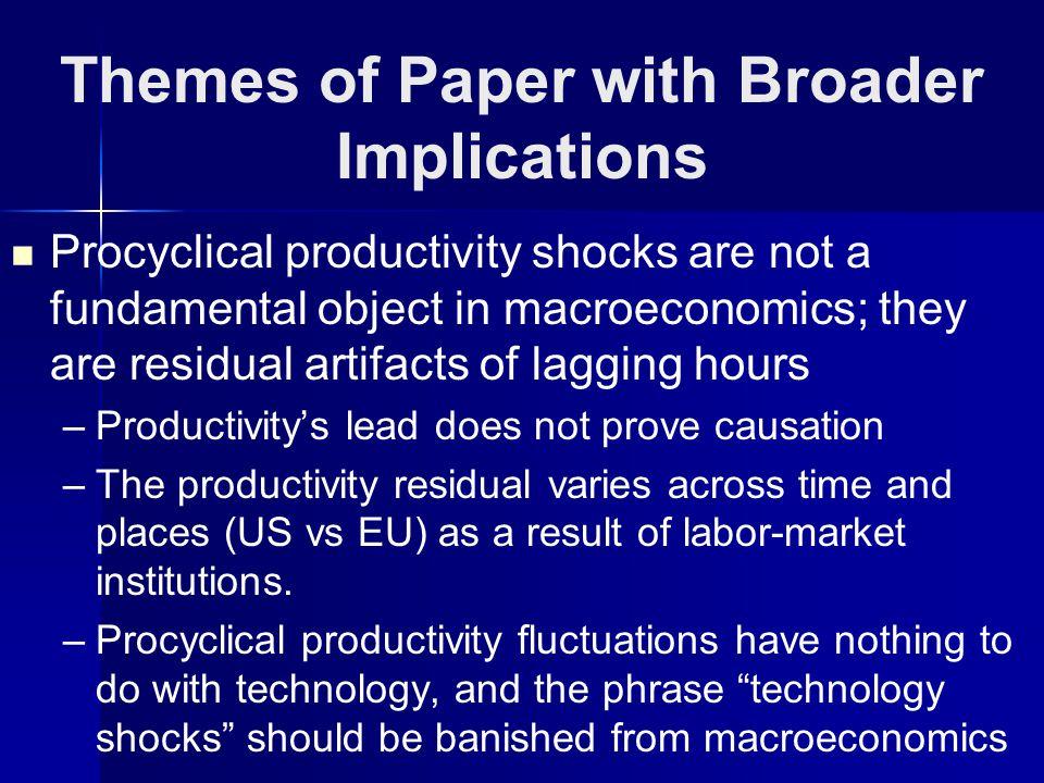 US: Gaps for C & U Average: Output, Hours, Productivity