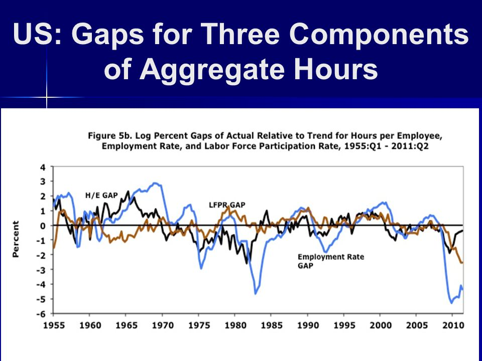 US: Gaps for Three Components of Aggregate Hours