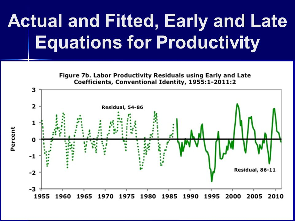 Actual and Fitted, Early and Late Equations for Productivity