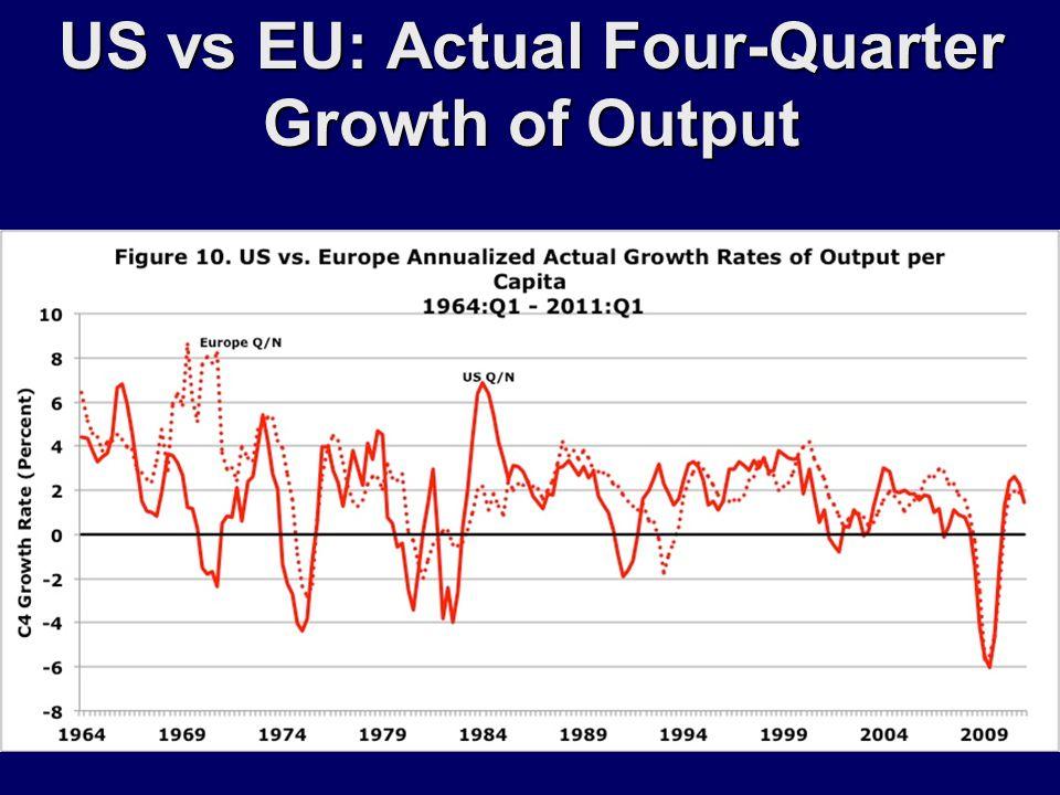 US vs EU: Actual Four-Quarter Growth of Output