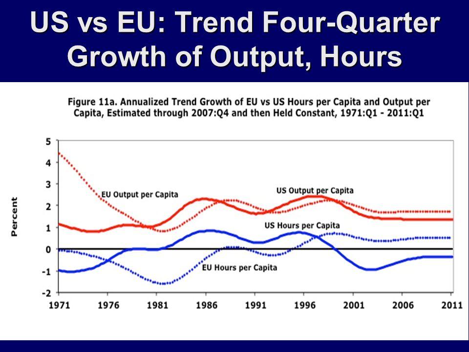 US vs EU: Trend Four-Quarter Growth of Output, Hours