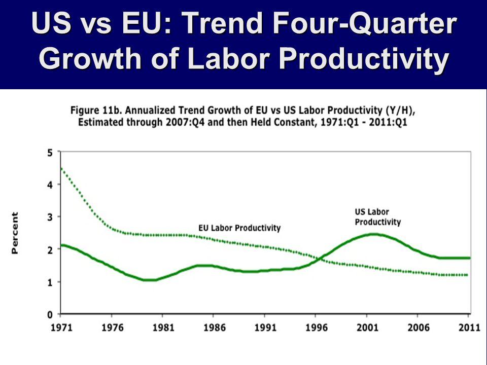 US vs EU: Trend Four-Quarter Growth of Labor Productivity