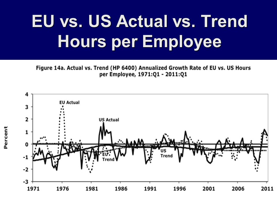 EU vs. US Actual vs. Trend Hours per Employee