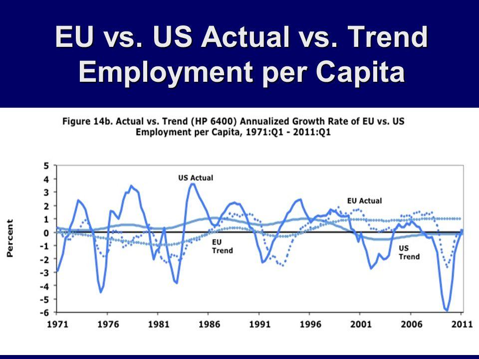 EU vs. US Actual vs. Trend Employment per Capita