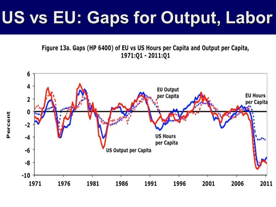 US vs EU: Gaps for Output, Labor