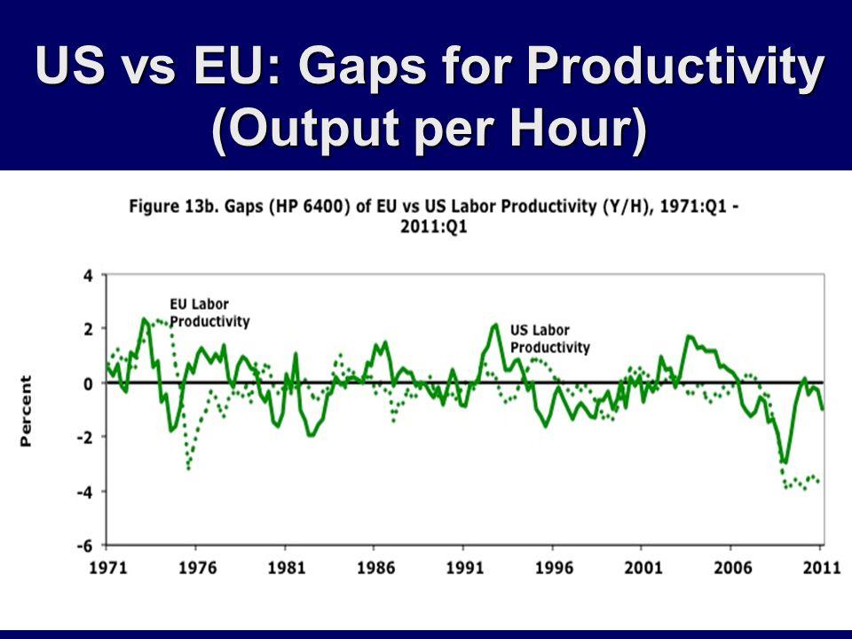 US vs EU: Gaps for Productivity (Output per Hour)