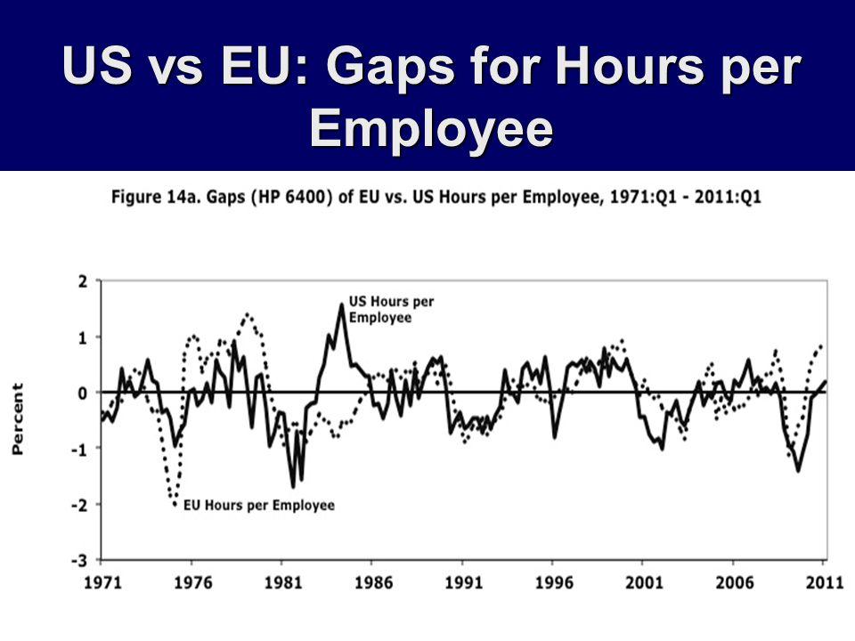 US vs EU: Gaps for Hours per Employee
