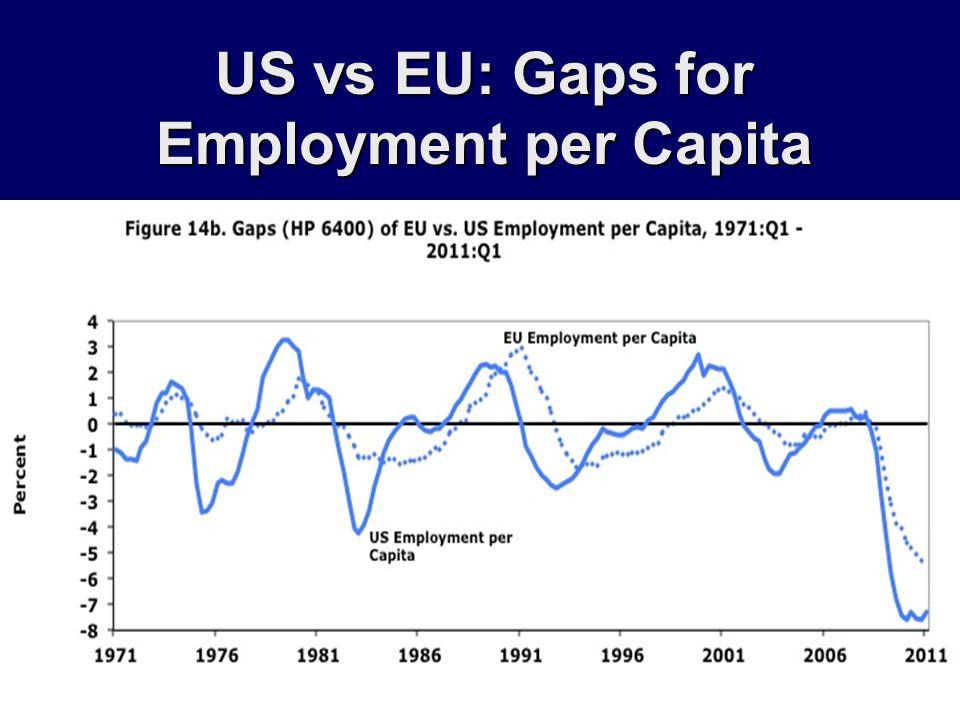 US vs EU: Gaps for Employment per Capita