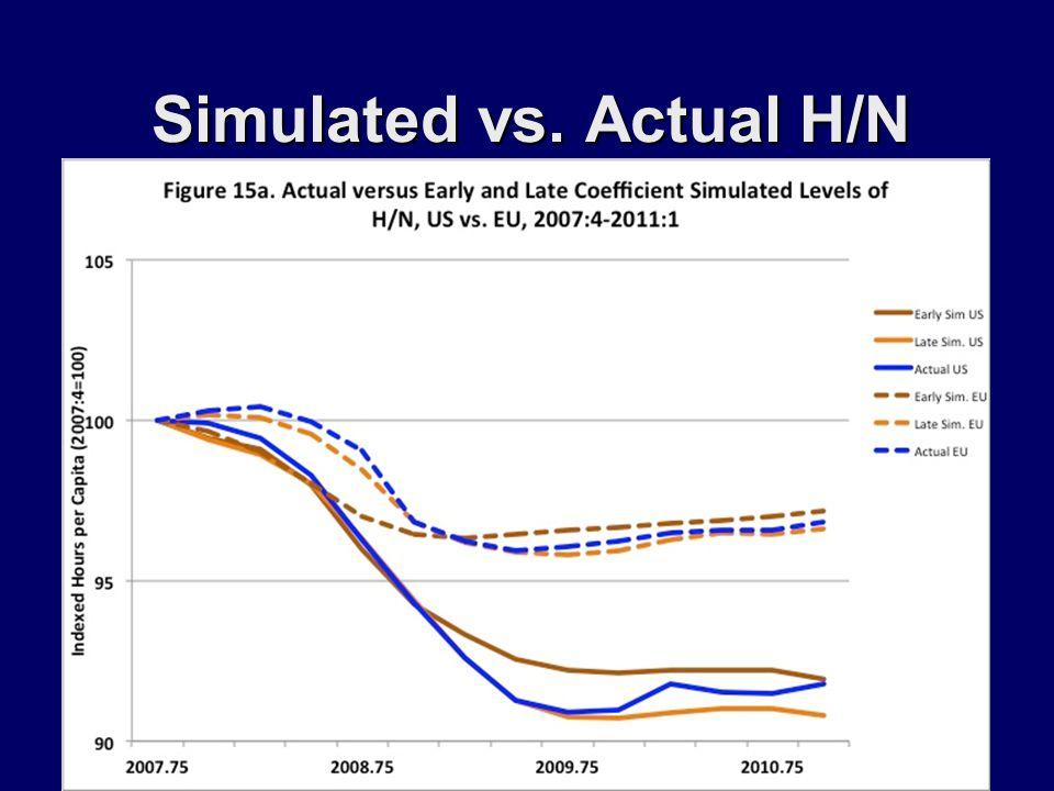 Simulated vs. Actual H/N