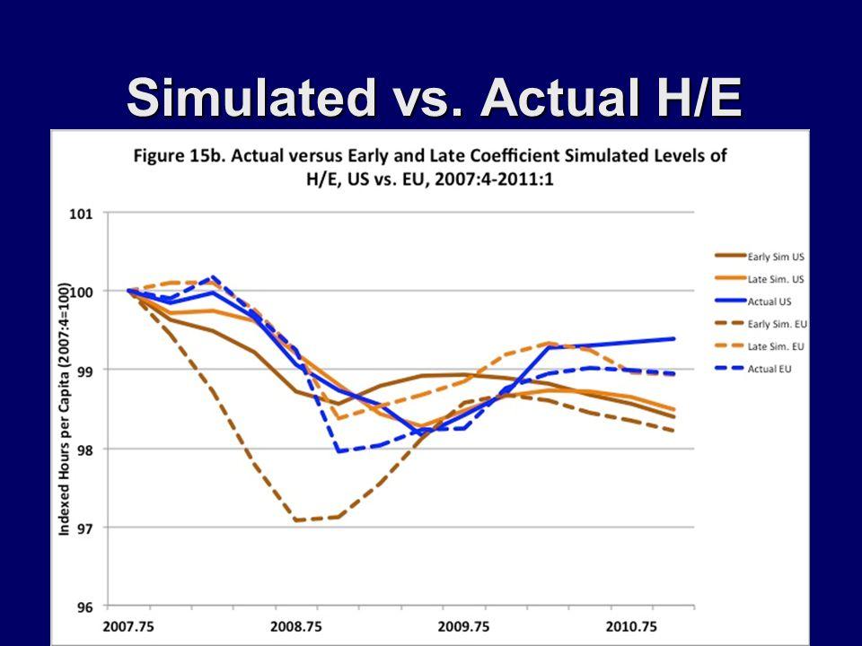 Simulated vs. Actual H/E