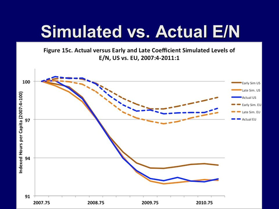 Simulated vs. Actual E/N