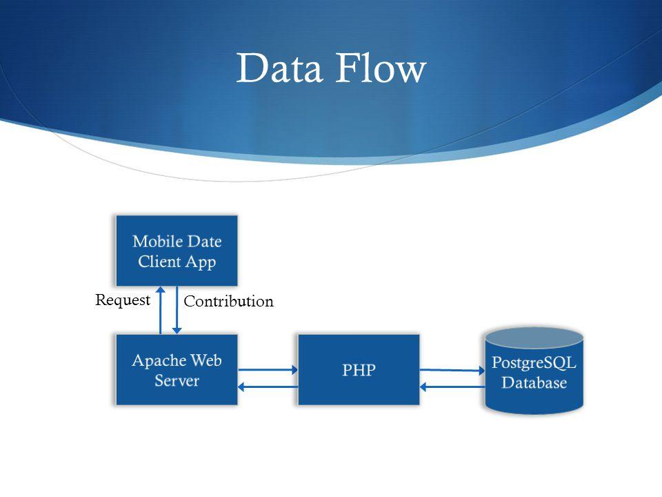Data Flow Request Contribution