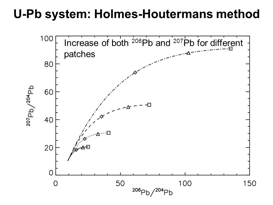 U-Pb system: Holmes-Houtermans method Increase of both 206 Pb and 207 Pb for different patches