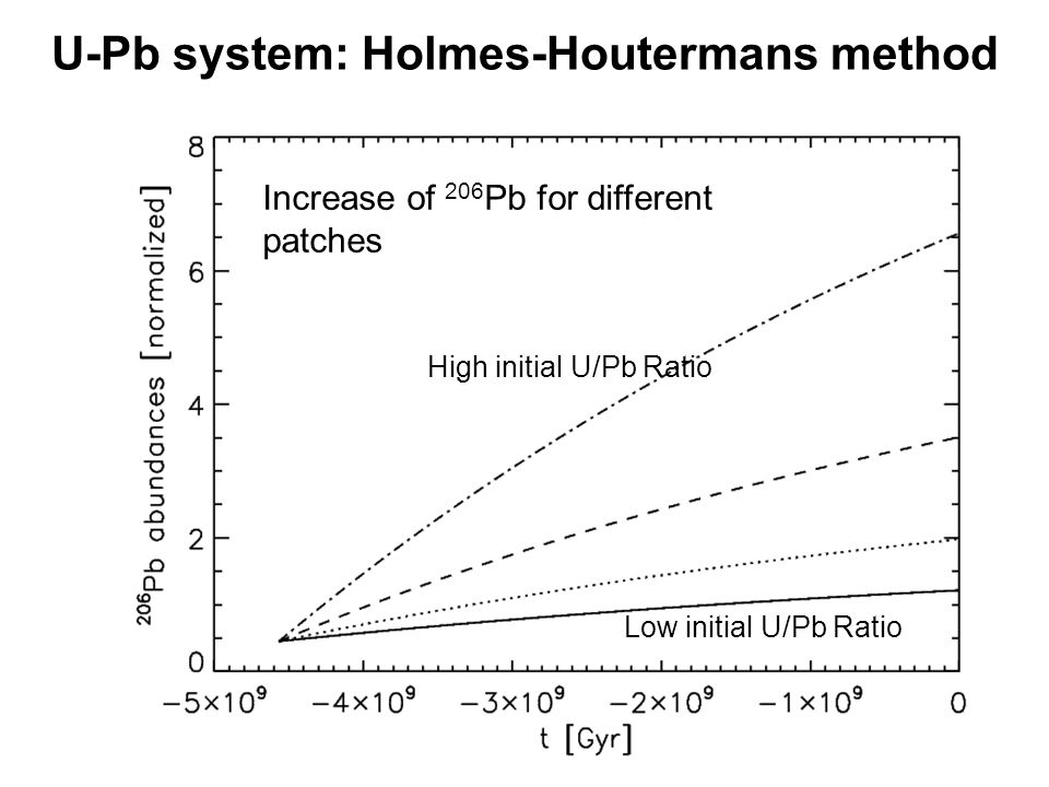 U-Pb system: Holmes-Houtermans method Increase of 206 Pb for different patches High initial U/Pb Ratio Low initial U/Pb Ratio