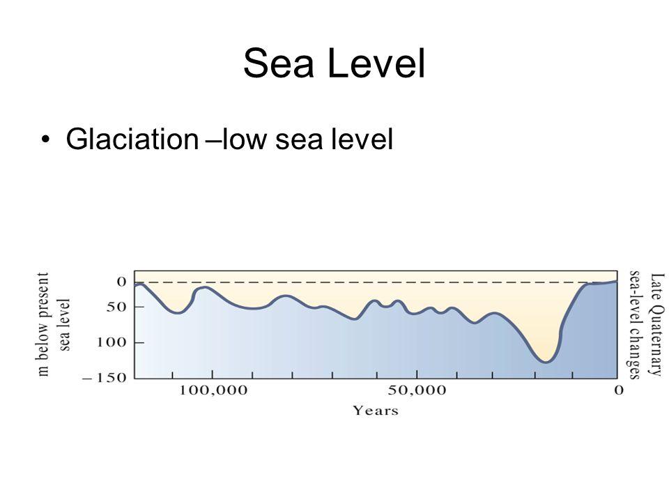 Sea Level Glaciation –low sea level