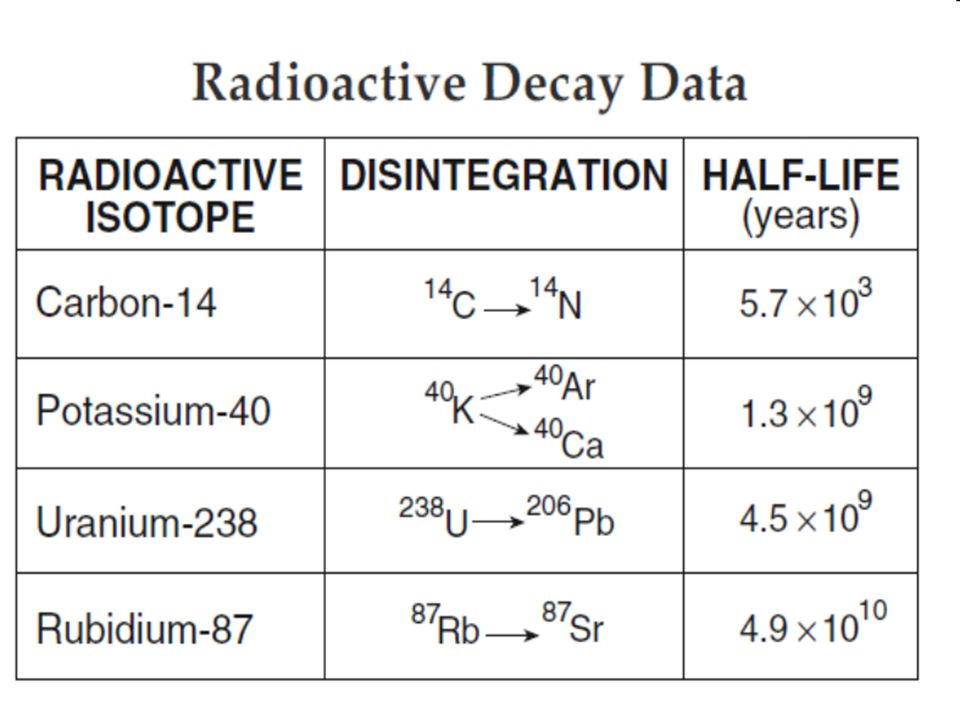 Radioactive isotopes decay from the Parent material into the Daughter Product.