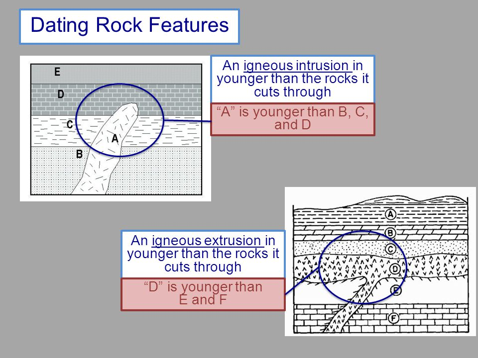 Dating Rock Features An igneous intrusion in younger than the rocks it cuts through An igneous extrusion in younger than the rocks it cuts through A i