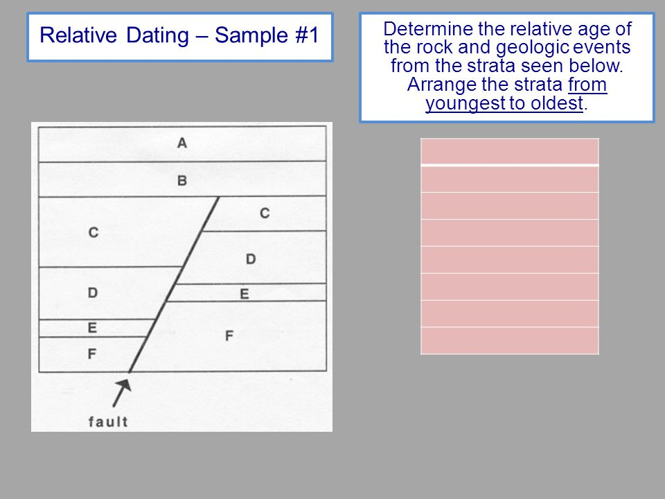 Relative Dating – Sample #1 Determine the relative age of the rock and geologic events from the strata seen below. Arrange the strata from youngest to