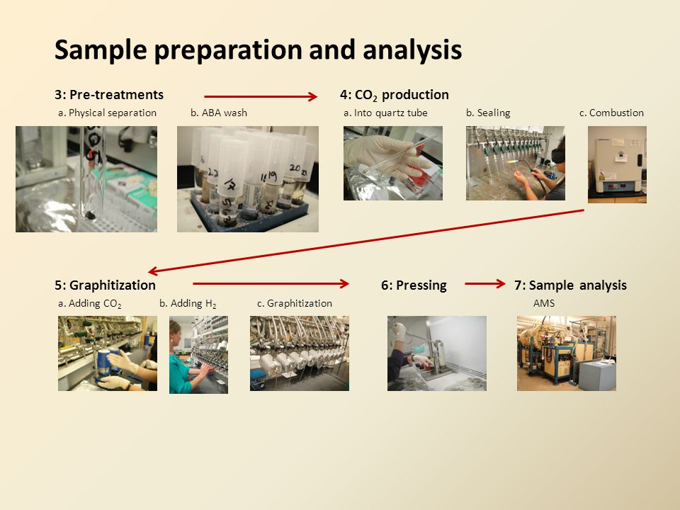 3: Pre-treatments4: CO 2 production 5: Graphitization6: Pressing7: Sample analysis b. ABA washc. Combustion Sample preparation and analysis a. Physica