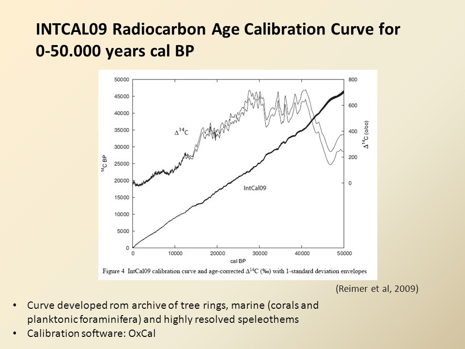 INTCAL09 Radiocarbon Age Calibration Curve for 0-50.000 years cal BP (Reimer et al, 2009) Curve developed rom archive of tree rings, marine (corals and planktonic foraminifera) and highly resolved speleothems Calibration software: OxCal