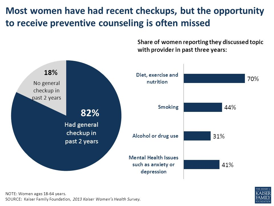 NOTE: Women ages 18-64 years. SOURCE: Kaiser Family Foundation, 2013 Kaiser Womens Health Survey.