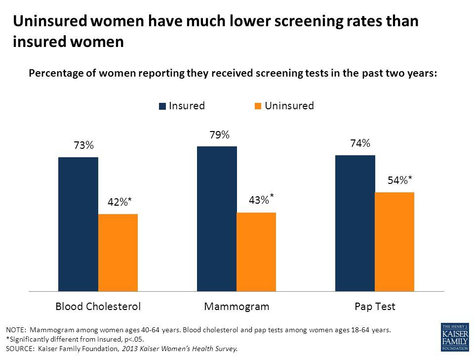 Uninsured women have much lower screening rates than insured women NOTE: Mammogram among women ages 40-64 years.