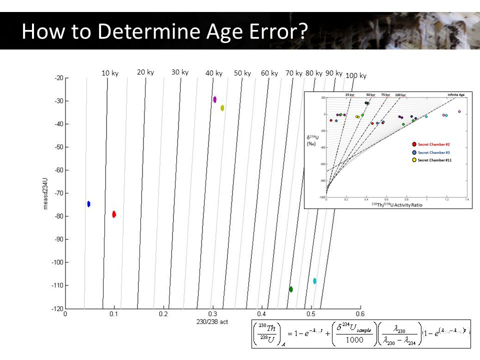 How to Determine Age Error 10 ky 20 ky 30 ky 40 ky50 ky60 ky70 ky80 ky90 ky 100 ky