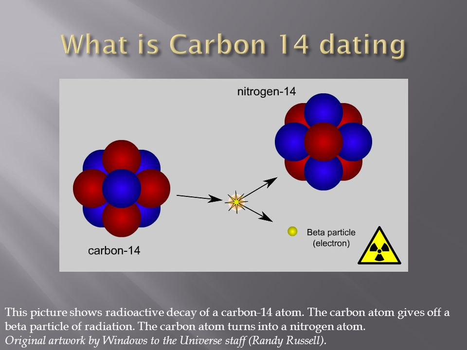 This picture shows radioactive decay of a carbon-14 atom. The carbon atom gives off a beta particle of radiation. The carbon atom turns into a nitroge